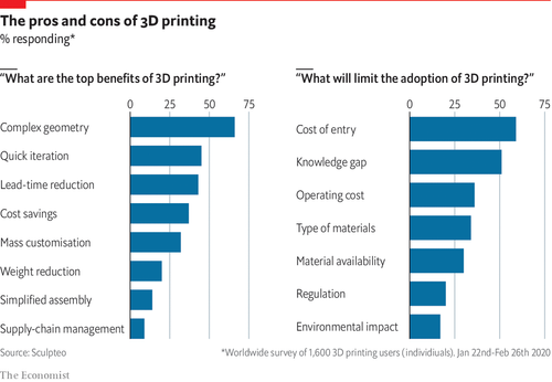 How 3D printing can reshape supply chains