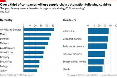 The next wave of supply-chain automation