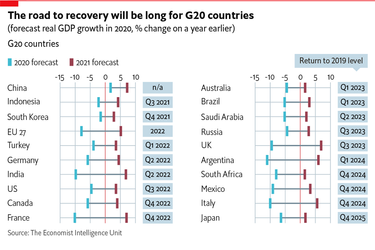 The global economy: latest forecasts from the EIU