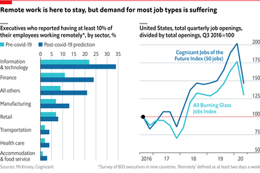 Predicting the post-pandemic future of work
