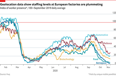 Charting the impact of Europe's lockdowns on different industries